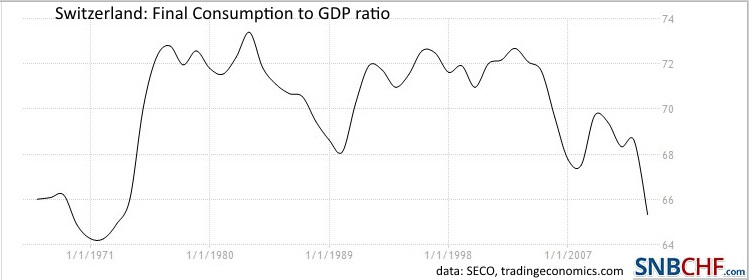 Switzerland Final Consumption to GDP