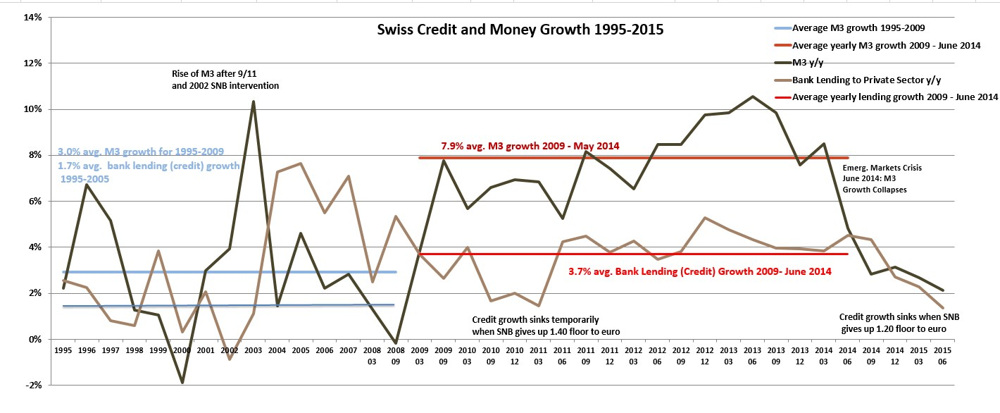 Swiss Monetary Aggregate Switzerland M3 Credit Growth