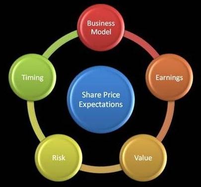 Stock Market Model Grail Securities