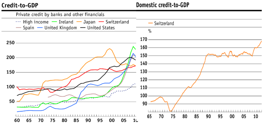 Swiss vs EU Credit to GDP SNB Danthine