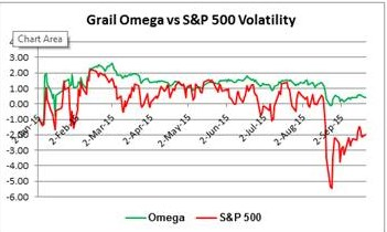 Grail Omega vs. SP500 Volatility