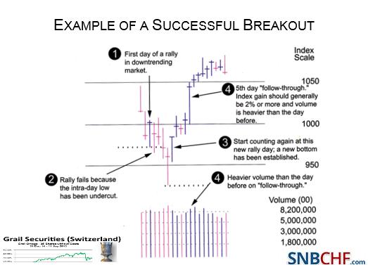 Successful Breakout