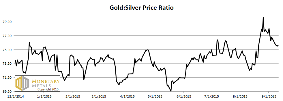 Gold, Silver, and Horse Betting Report 13 Sep, 2015