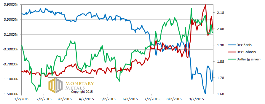 Prediction: Gold and Ratio Up, Stocks Down 27 Sep, 2015