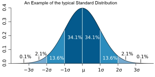 standard distribution