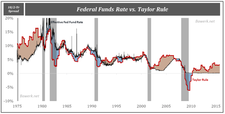 Federal funds rate vs. Taylor rule
