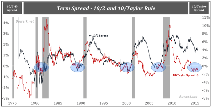 Term Spread - 10/2 and 10/Taylor Rule