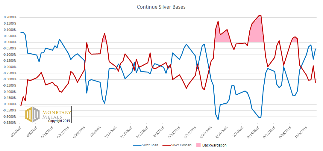The Decline and Fall of Silver Backwardation 11 Oct, 2015