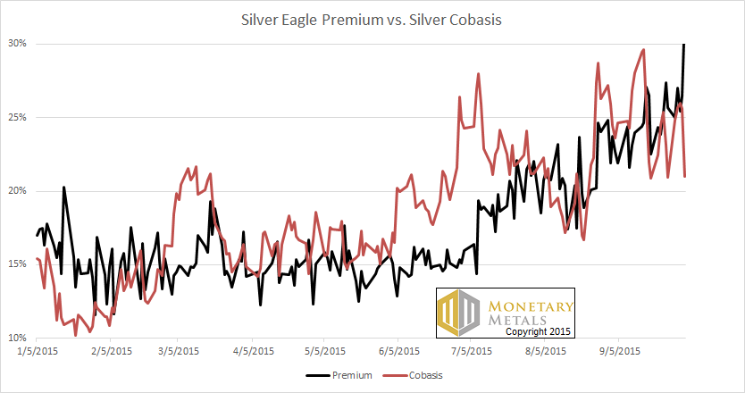 Silver Price Spikes, But What Demand 4 Oct, 2015