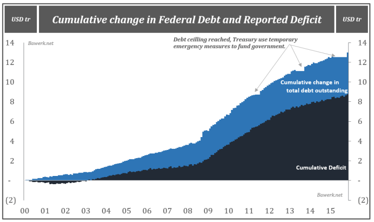 Cumulative Change in Federal Debt and Reported Deficit