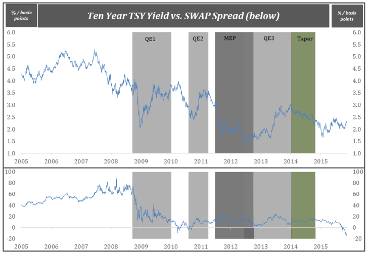 Ten Year TSY Yield vs. SWAP Spread