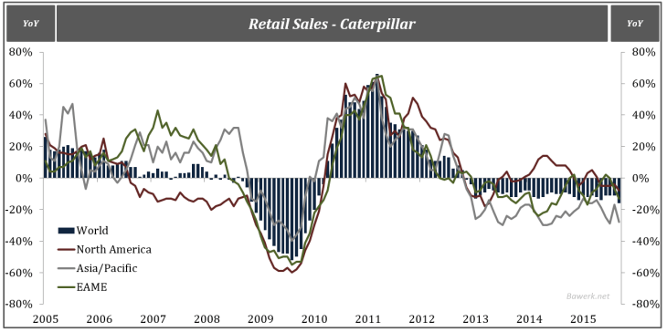 Retail Sales - Caterpillar
