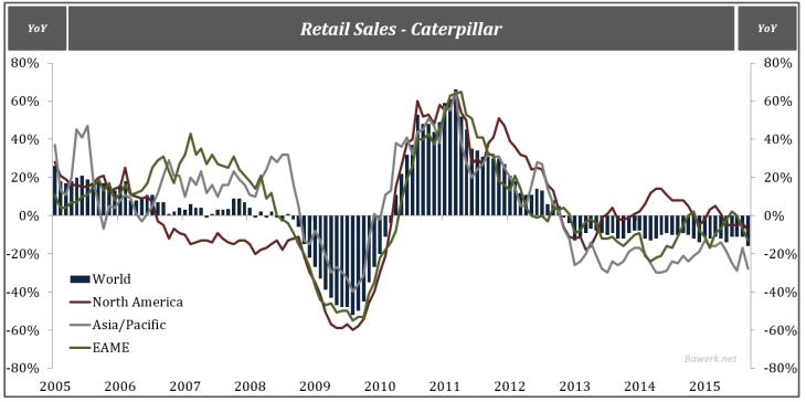 Retail Sales - Caterpillar