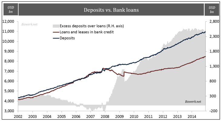 Deposits vs. Bank Ioans