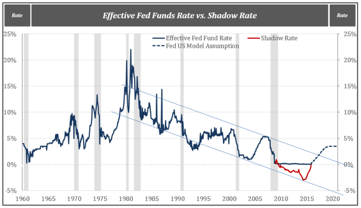 Effective Fed Funds Rate vs. Shadow Rate