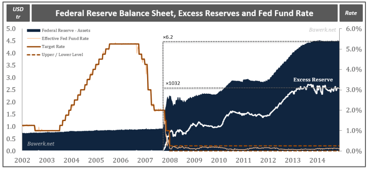 Federal Reserve Balance Sheet, Excess Reserves and Fed Fund Rate