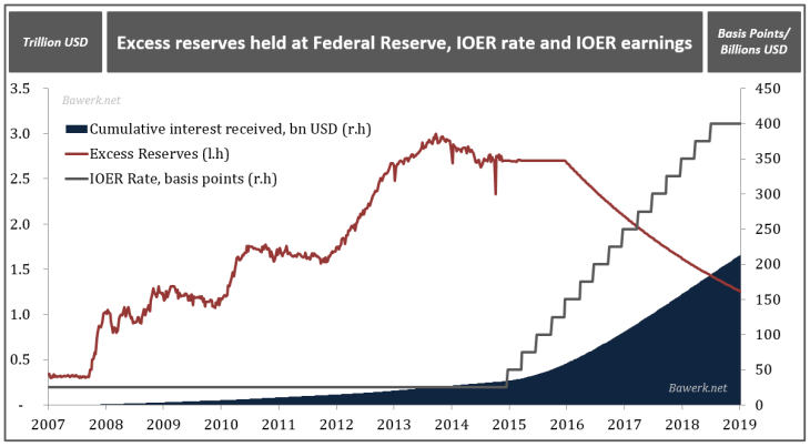 Excess reserves held at Federal Reserve, IOER rate and IOER earnings.