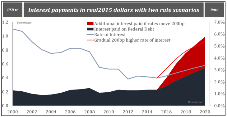 Interest payments in real2015 dollars with two rate scenarios