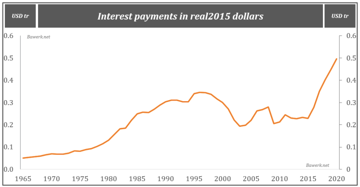 Interest payments in real 2015 dollars