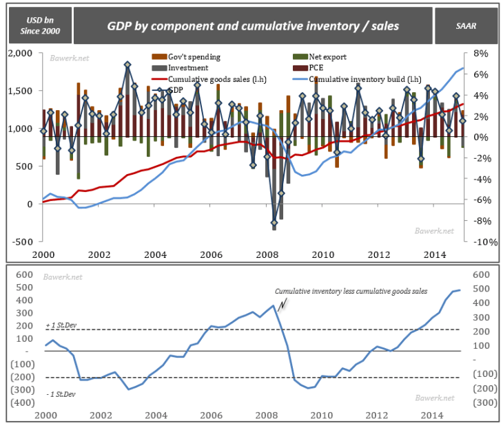 GDP by component and cumulative inventory / sales