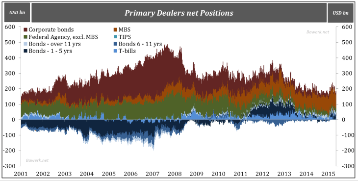 Primary Dealers net Positions