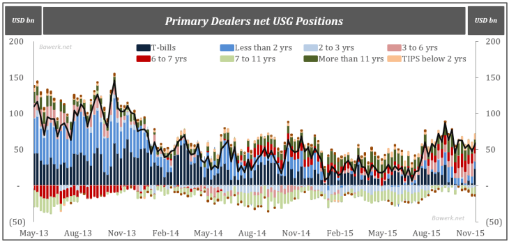 Primary Dealers net USG Positions