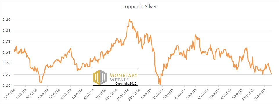 Is a 13 or 15 Handle Next for Silver? 22 Nov, 2015