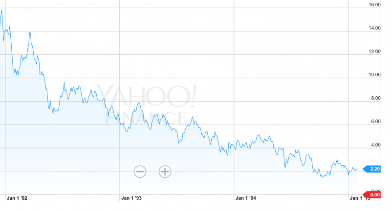 10 yr Treasury History