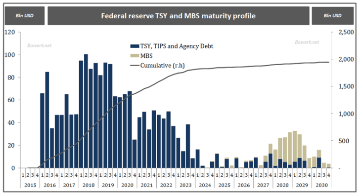 Federal reserve TSY and MBS maturity profile