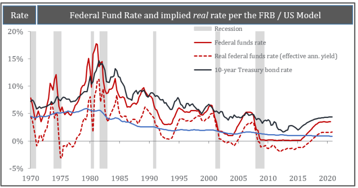 Federal Fund Rate and implied real rate per the FRB / US Model