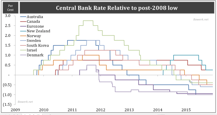 Central Bank Rate Relative to post-2008 low
