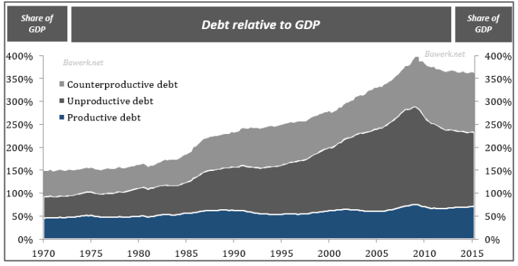 Debt relative to GDP