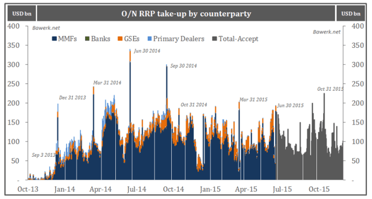 O/N RRP take-up by counterparty