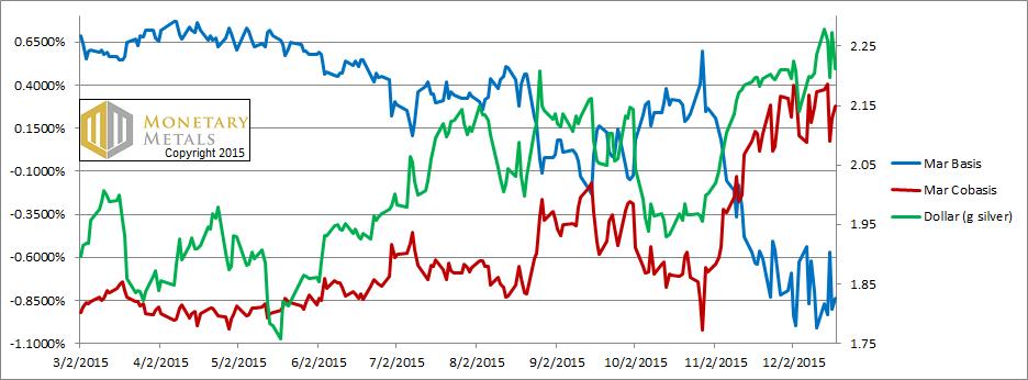 Janet Yellen Lit the Fuse Report 20 Dec, 2015
