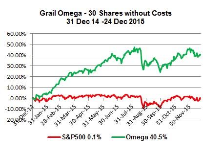 Grail Omega