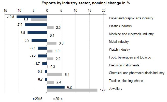 Swiss Exports by Industry Sector, YoY 2015