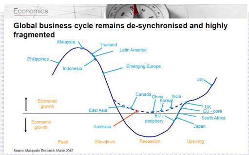 busines cycle