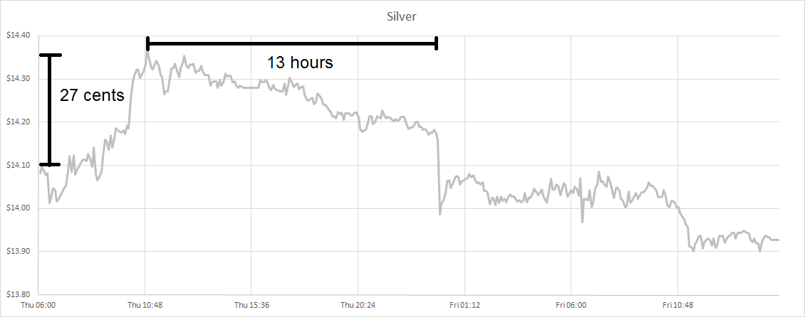 Silver Flash in the Pan, Report 10 Jan, 2016