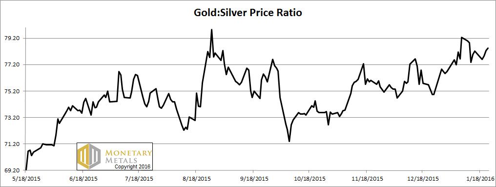 Silver Goes Foom, Report 24 Jan, 2016