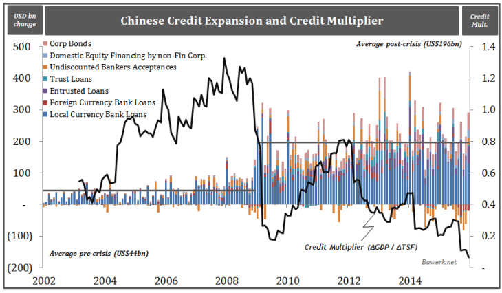 Chinese Credit Expansion and Credit Multiplier