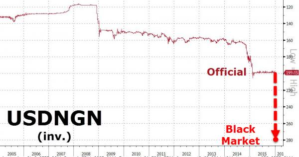 Nigerian Currency Collapses After Central Bank Halts Dollar Sales To Stall