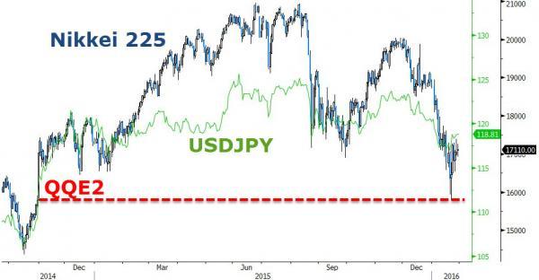 BoJ Adopts Negative Interest Rates, Fails To Increase QE