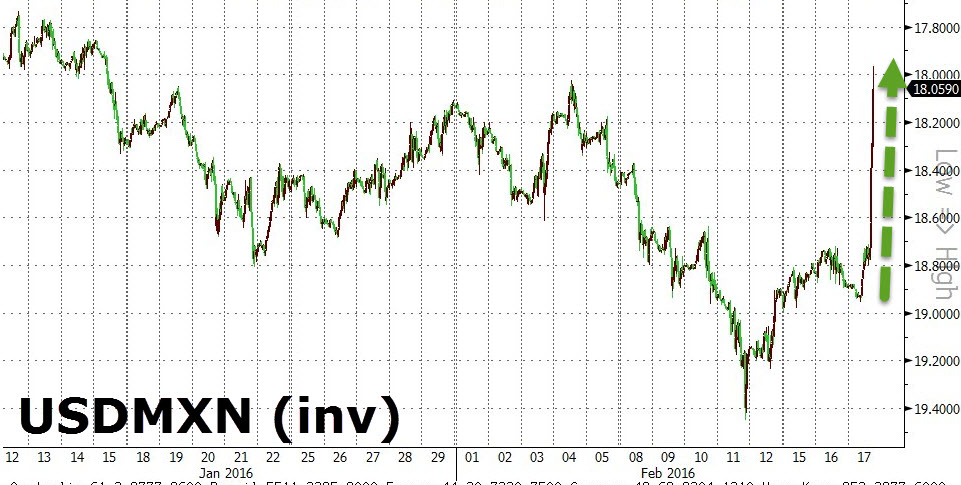 MXN Shorts Crushed After Mexican Central Bank Unexpectedly Hikes Rate By 50bps, Peso Soars