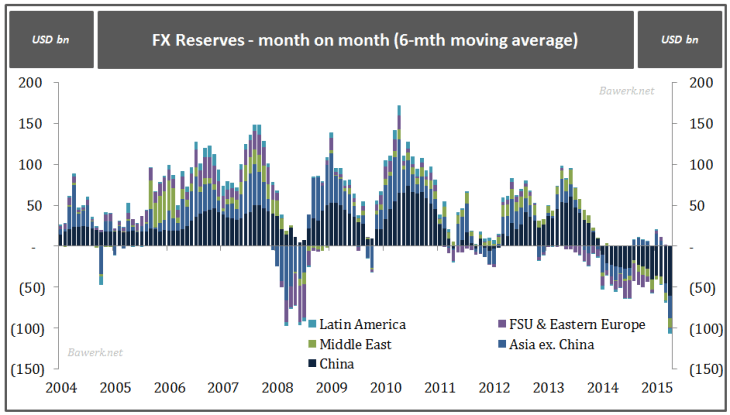 FX Reserves - month on month