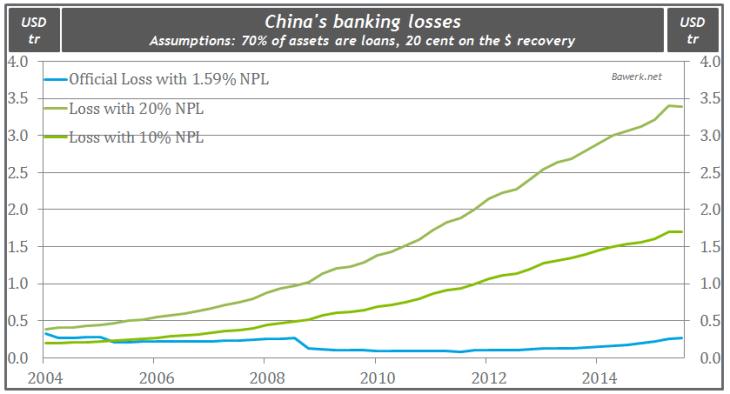 China's banking losses