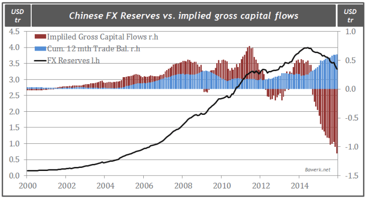 Chinese FX Reserves vs. implied gross capital flows