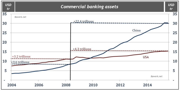 Commercial banking assets
