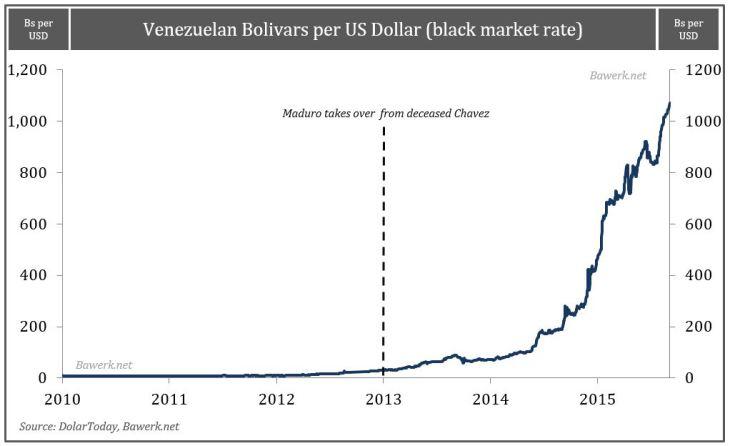 Venezuelan Bolivars per US Dollar