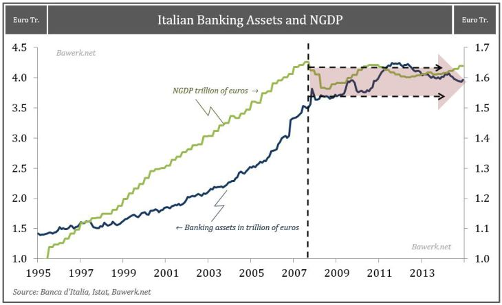 Italian Banking Assets and NGDP