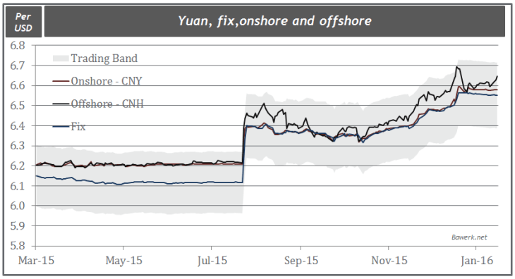 Yuan, fix, onshore and offshore
